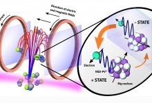Novel Three-Atom Molecular Fountain Experiment Could Identify a Candidate for Dark Matter
