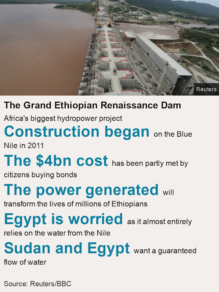The Grand Ethiopian Renaissance Dam. Africa's biggest hydropower project  [ Construction began on the Blue Nile in 2011 ],[ The $4bn cost has been partly met by citizens buying bonds ],[ The power generated will transform the lives of millions of Ethiopians ],[ Egypt is worried as it almost entirely relies on the water from the Nile ],[ Sudan and Egypt  want a guaranteed flow of water ], Source: Source:  Reuters/BBC, Image: The Gerd in construction
