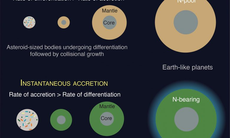 How Planets Form Determines Whether They Retain Elements Essential for Life