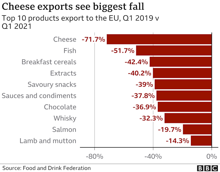 Chart showing falls in exports of food product
