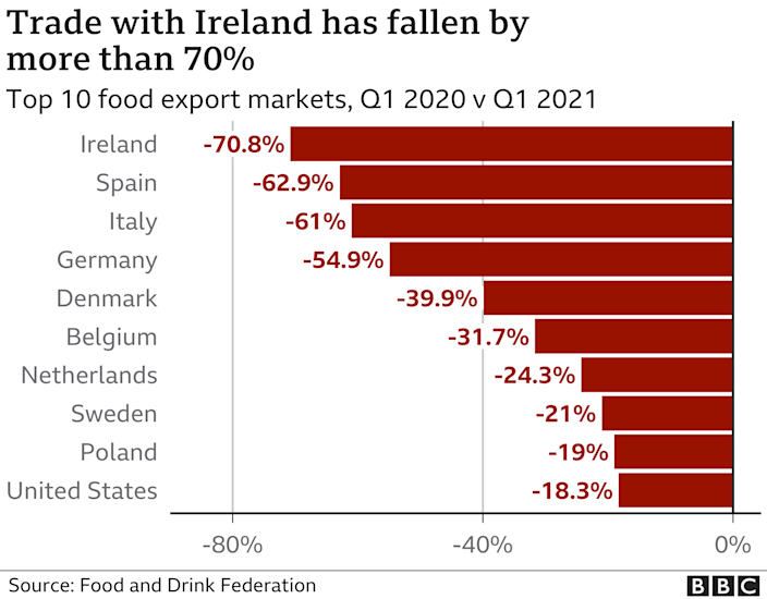 Chart showing trade with Ireland has fallen by more than 70%