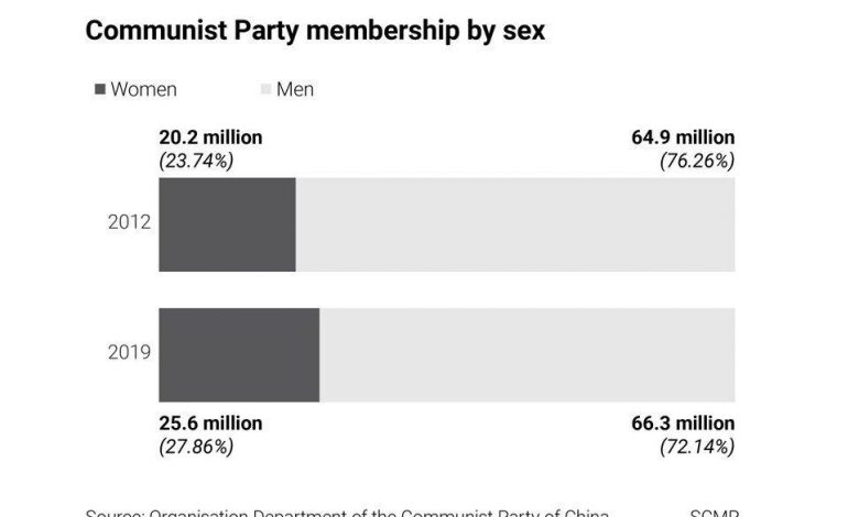 China's Communist Party in profile: its make-up by sex, ethnicity, age and profession