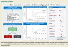 Statin Use Reduced Risk of Cancer