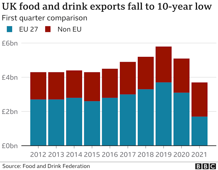Chart showing food and drink exports at 10-year low