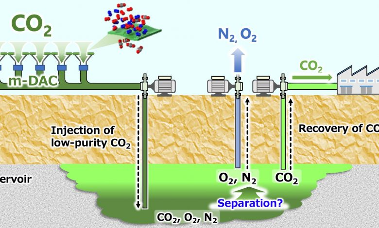 Underground Storage of Carbon Captured Directly From Air